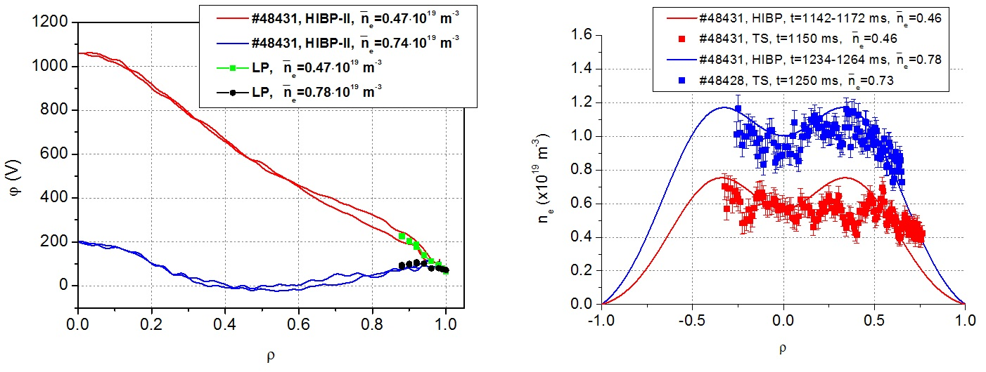 Profiles of potential measured by HIBP (lines) and Langmuir probe (points) – (a), and density measured by HIBP (lines) and Thomson scattering (points) – (b) for scenario(i) – red and (iii) – blue.
