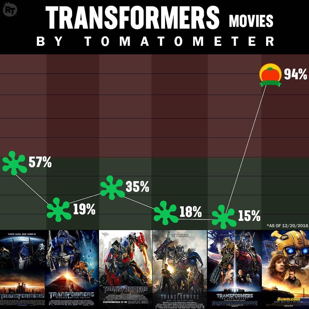 Вот такой заметный скачок рейтингов у фильмов про трансформе