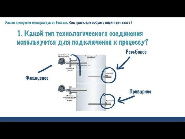 Выбор защитной гильзы Основы измерения температуры от Emerson