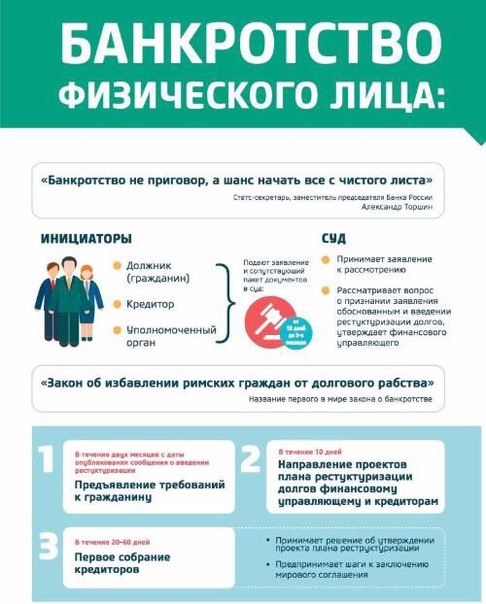 банкротство физических лиц 2017 года пошаговая инструкция