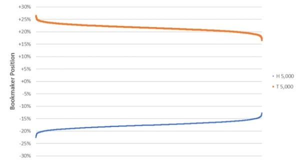 Как часто букмекеры балансируют свои счета?, изображение №4