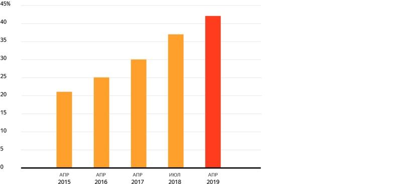 Как развивалась онлайн-торговля в России в 2019 году. Исследование, изображение №1