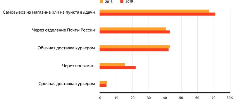 Как развивалась онлайн-торговля в России в 2019 году. Исследование, изображение №4