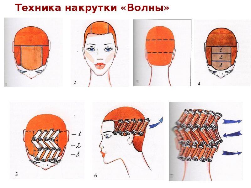 Секреты мастера парикмахера — техники распределения коклюшек при химической завивки волос., изображение №2