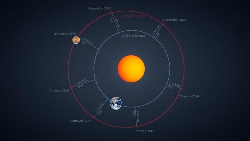 Что такое великое противостояние Марса? Астрономия для начинающих
