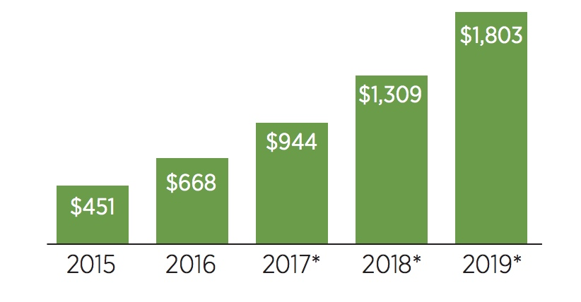 Revenue (USDm) Annual report 2018
