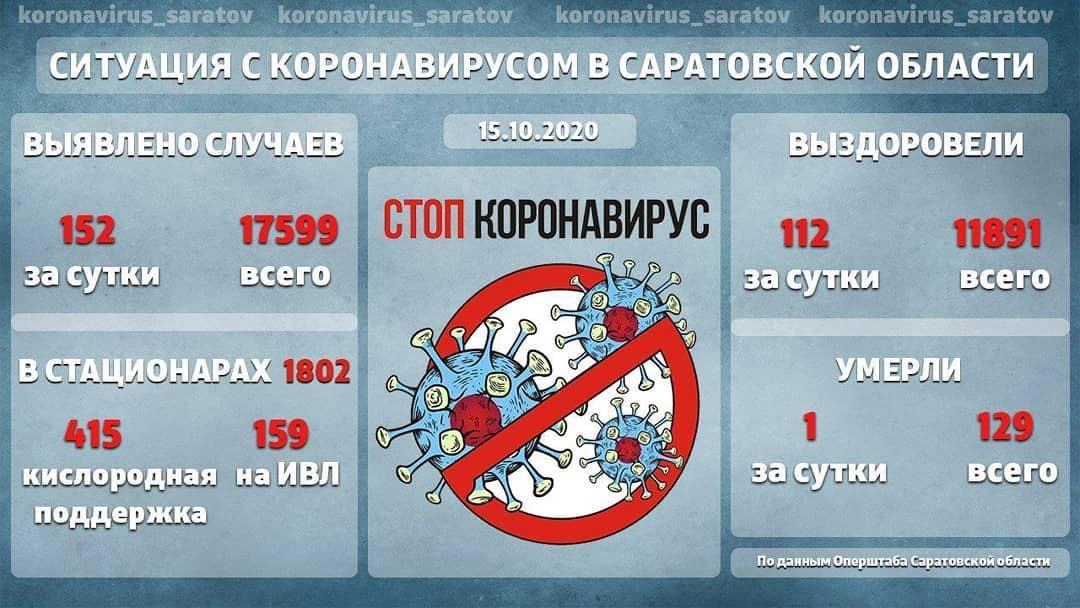 В правительстве Саратовской области работает постоянная горячая линия по вопросам, связанным с COVID-19