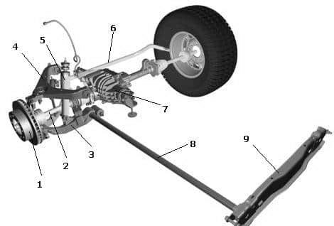 Схема торсионной подвески автомобиля Hummer H2: 1. Ступица колеса; 2. Приводной вал; 3. Нижний поперечный рычаг; 4. Верхний поперечный рычаг; 5. Амортизатор; 6. Стабилизатор поперечной устойчивости; 7 Передний дифференциал; 8. Продольный торсион; 9. Подрамник