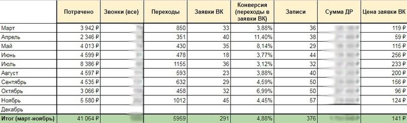 291 заявка по 141₽ для праздников в батутном центре., изображение №25