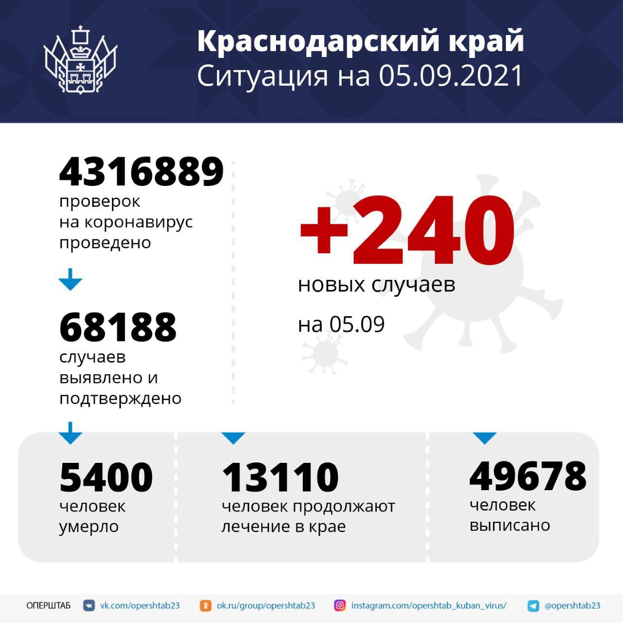 Более 13 тысяч жителей Кубани проходят лечение от...