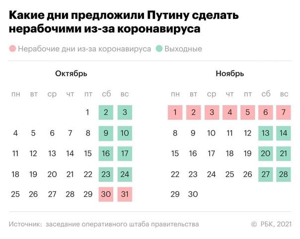 Вице-премьер России Голикова предложила обратиться к Путину с просьбой сделать с 30 октября по 7... [читать продолжение]