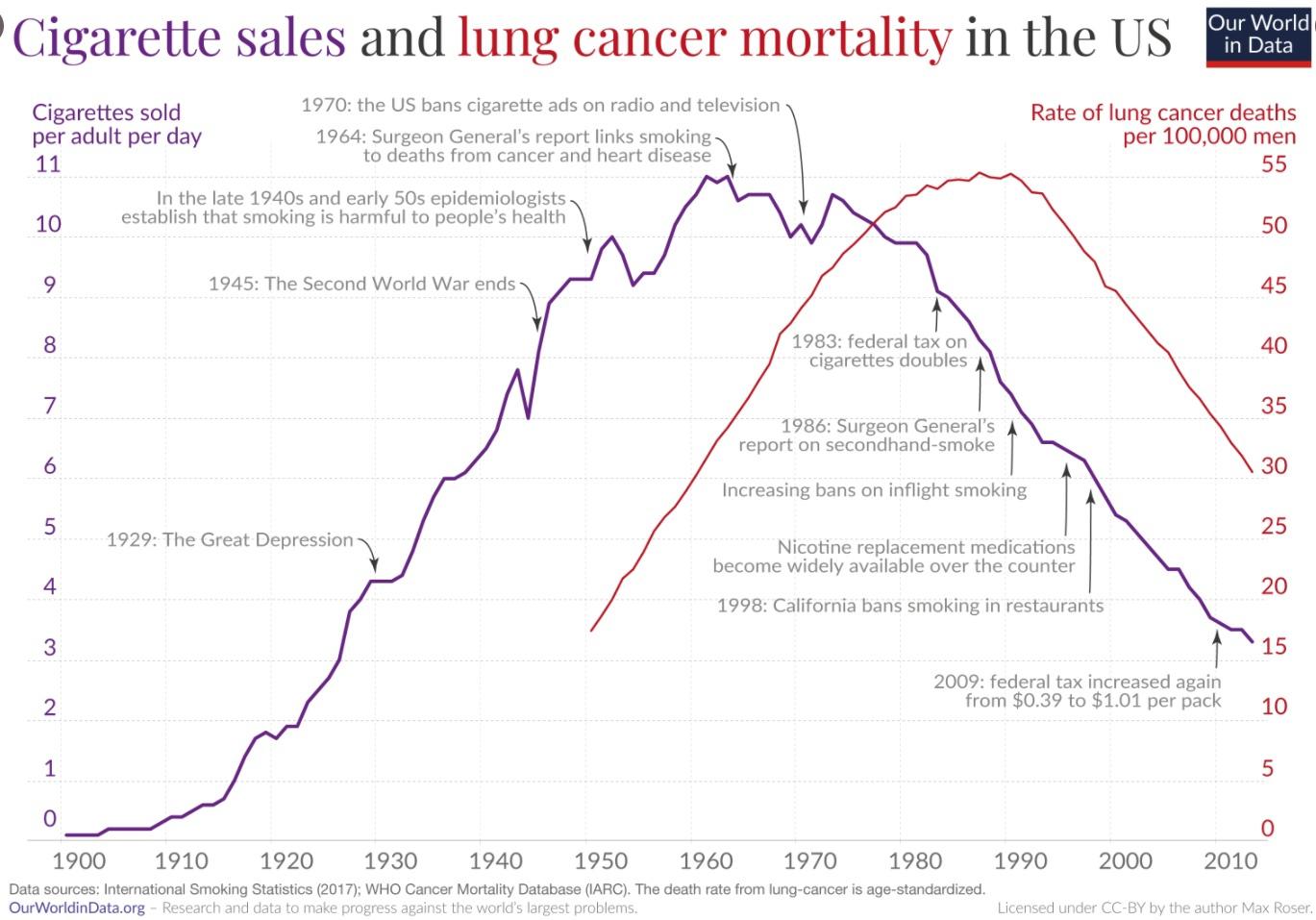 Снижение продаж сигарет привело к драматическому снижению смертности от рака легких