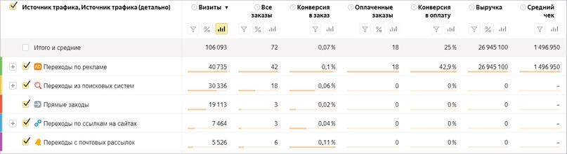 Отчет об источниках заказов в Яндекс Метрике помогающий в сквозной аналитике
