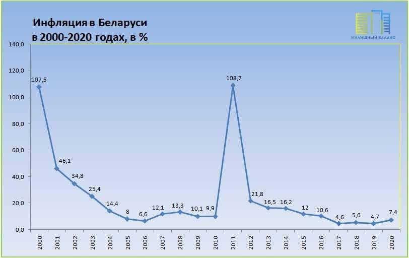 Инфляция в Республике Беларусь в 2000 - 2020 годах