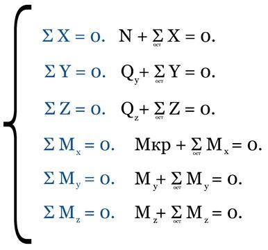 Уравнение равновесия для отсеченной части. Метод сечений. Продольная и поперечные нагрузки. Продольная нагрузка. Поперечные нагрузки. Кручение и изгиб. Кручение. Изгиб.