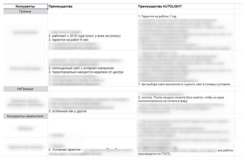 Кейс. Как увеличить конверсию в заявки на 45% за счет нового сайта для студии автосвета, изображение №4