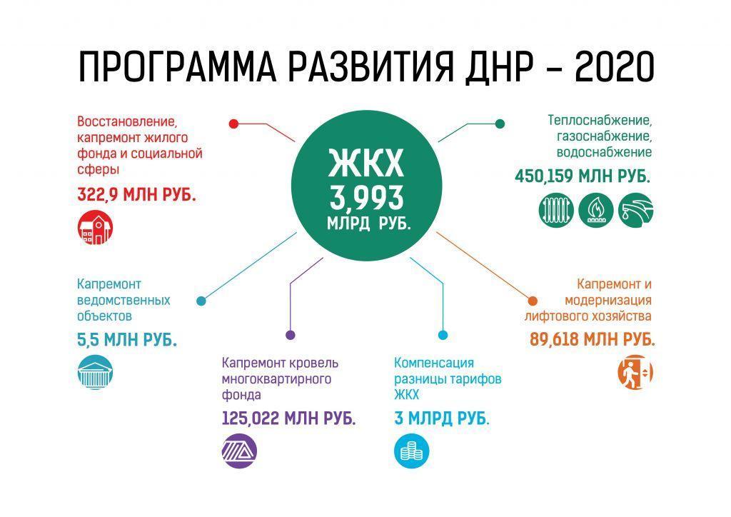 В ДНР выделили средства на восстановление ЖКХ