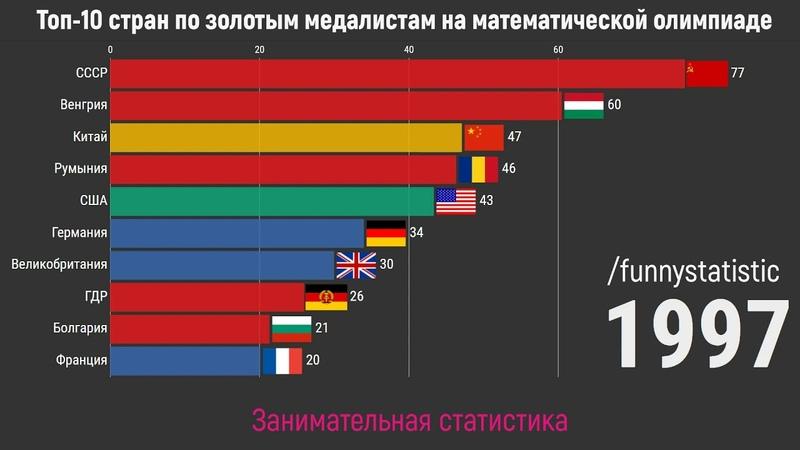 Топ 10 стран по золотым медалям на Международной математической олимпиаде 1959 2019